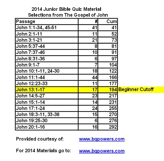 2014 quizzing verses jr
